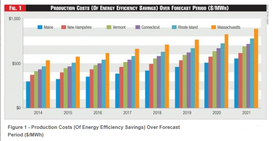 energy demand forecasting