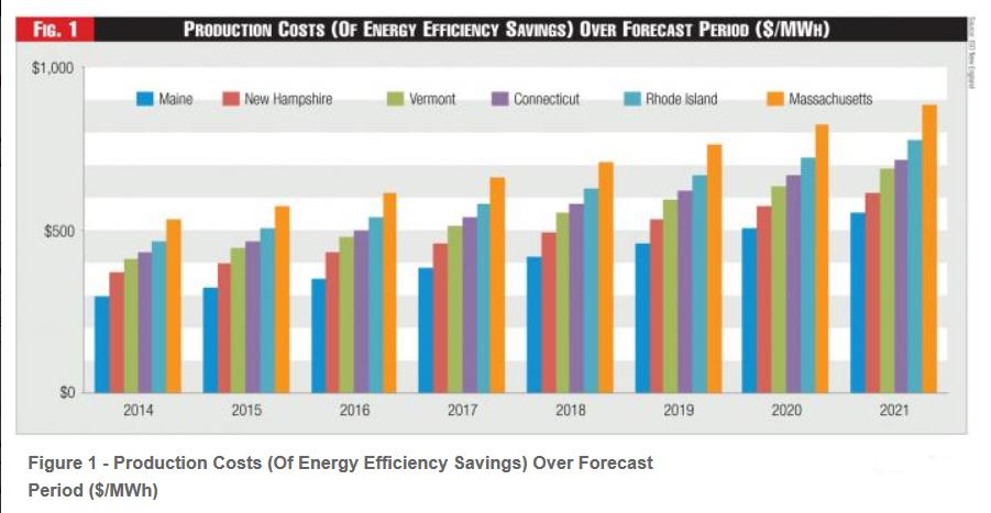 energy demand forecasting