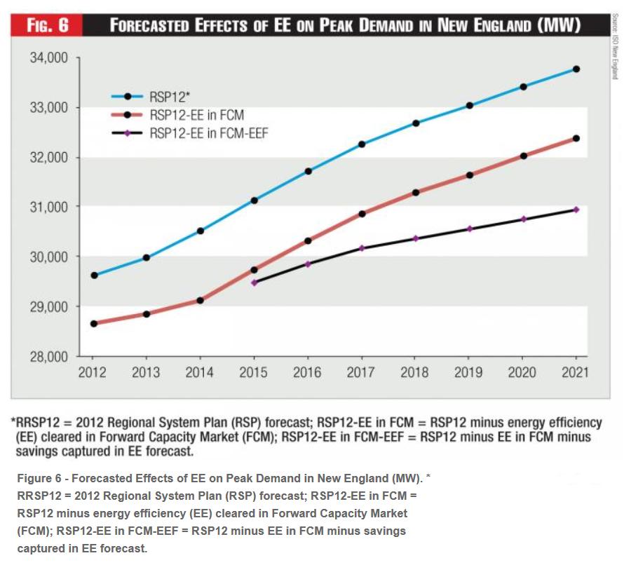previsiones de demanda de energía