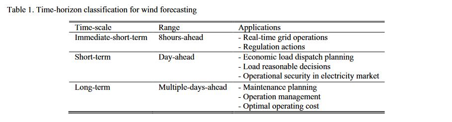 wind-energy-forecasting-1