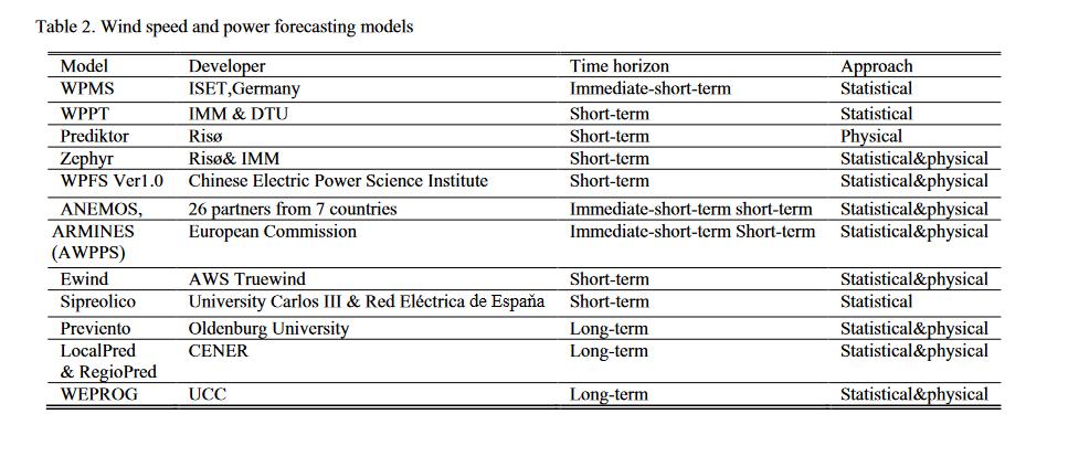 wind-energy-forecasting-2