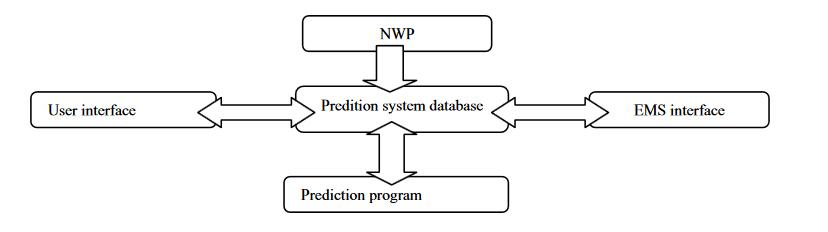 wind-energy-forecasting-3